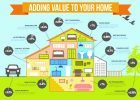 diagram for quick home improvements or delling home improvements
