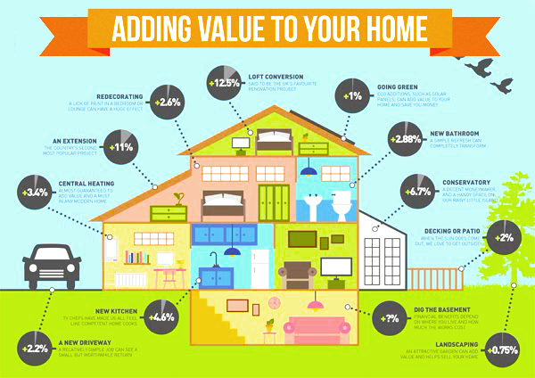 home-improvements-ideas-with-smart-way to-make-high-value-house-to-sell-house-in-high-price