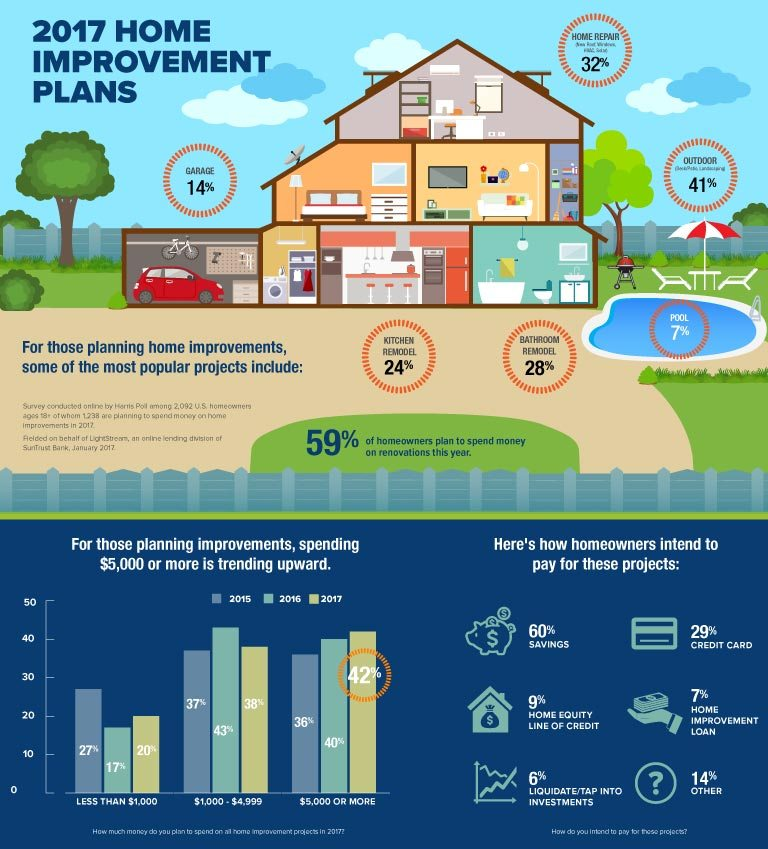Home Remodeling Loans Improvement 10 Year