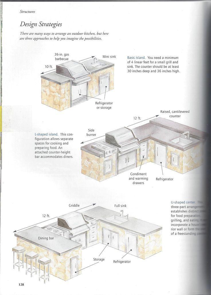 Ideas For Kitchen Remodeling Floor Plans Designs